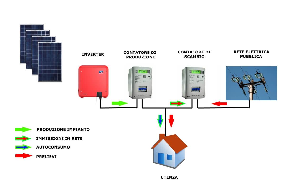 schema produzione fotovoltaico