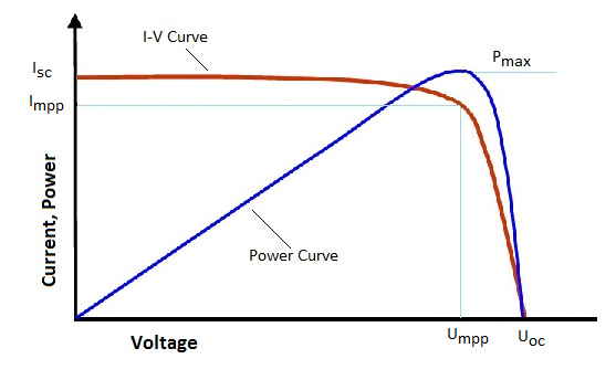 curva corrente tensione fotovoltaico