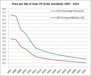 costo impianto fotovoltaico Sardegna